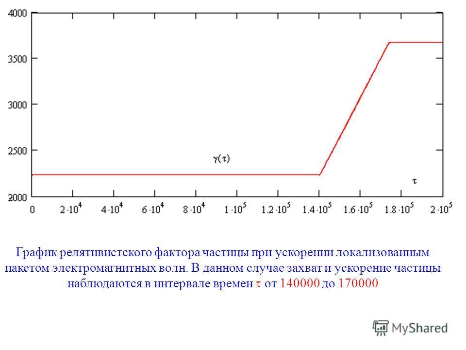 График релятивистского фактора частицы при ускорении локализованным пакетом электромагнитных волн. В данном случае захват и ускорение частицы наблюдаются в интервале времен от 140000 до 170000