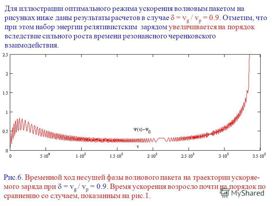 Для иллюстрации оптимального режима ускорения волновым пакетом на рисунках ниже даны результаты расчетов в случае = v g / v p = 0.9. Отметим, что при этом набор энергии релятивистским зарядом увеличивается на порядок вследствие сильного роста времени
