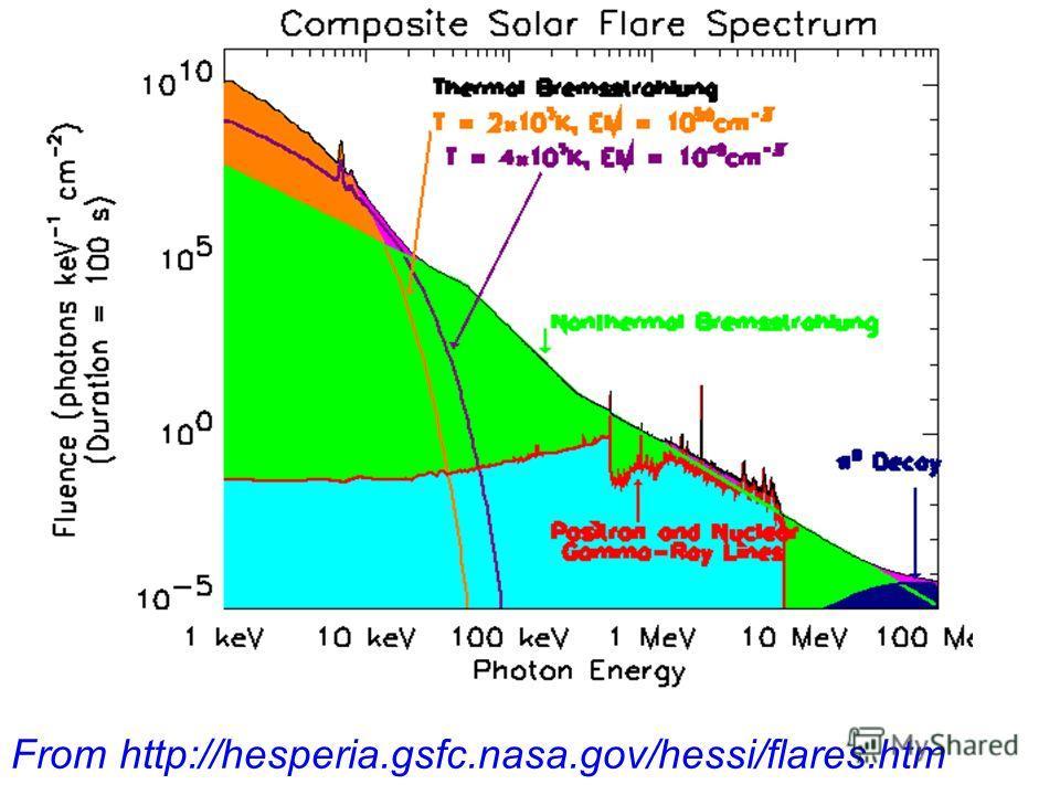 From http://hesperia.gsfc.nasa.gov/hessi/flares.htm