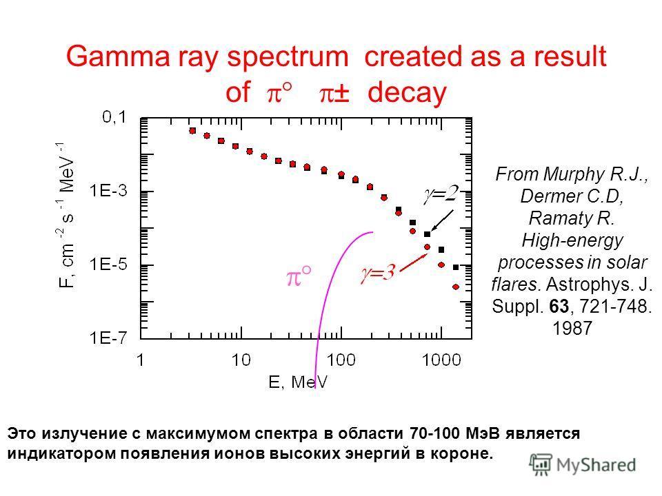 Gamma ray spectrum created as a result of ± decay From Murphy R.J., Dermer C.D, Ramaty R. High-energy processes in solar flares. Astrophys. J. Suppl. 63, 721-748. 1987 Это излучение с максимумом спектра в области 70-100 МэВ является индикатором появл