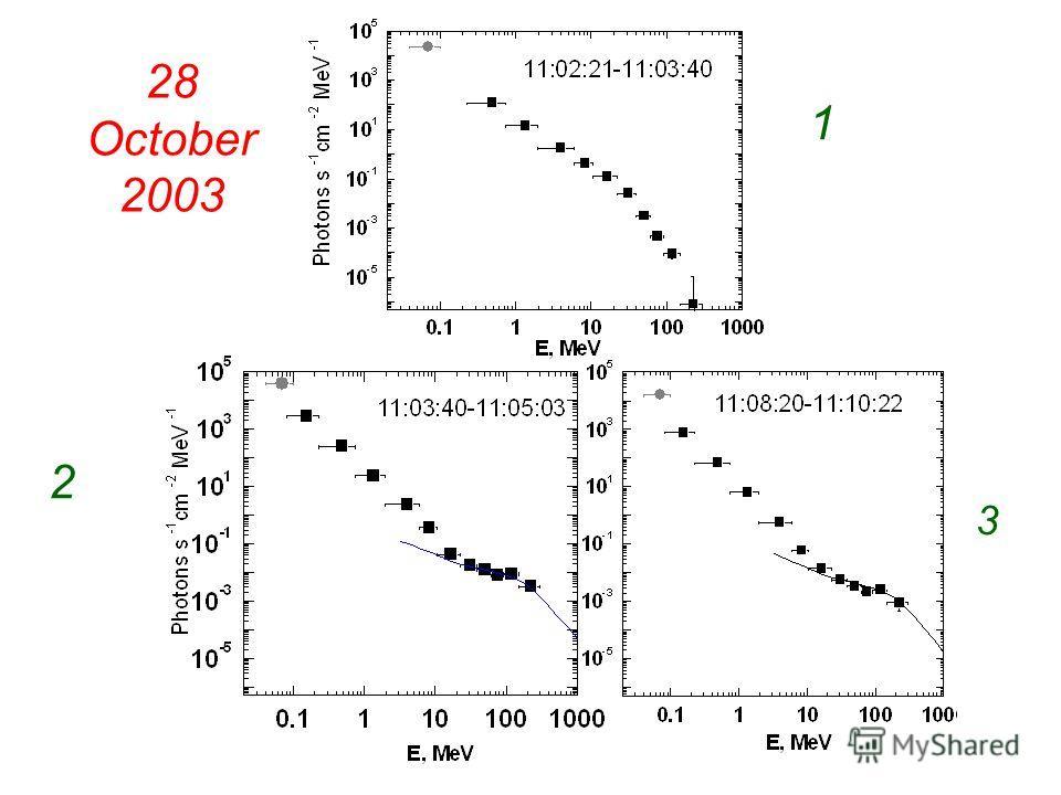 28 October 2003 1 2 3