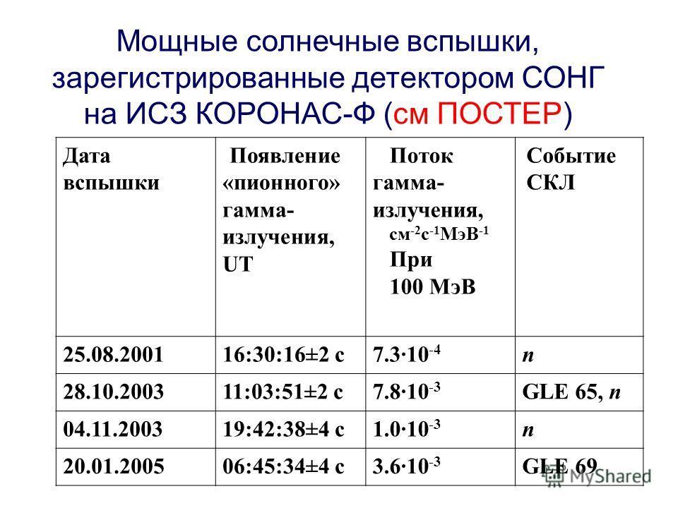 Мощные солнечные вспышки, зарегистрированные детектором СОНГ на ИСЗ КОРОНАС-Ф (см ПОСТЕР) Дата вспышки Появление «пионного» гамма- излучения, UT Поток гамма- излучения, см -2 с -1 МэВ -1 При 100 МэВ Событие СКЛ 25.08.200116:30:16±2 с7.3·10 -4 n 28.10