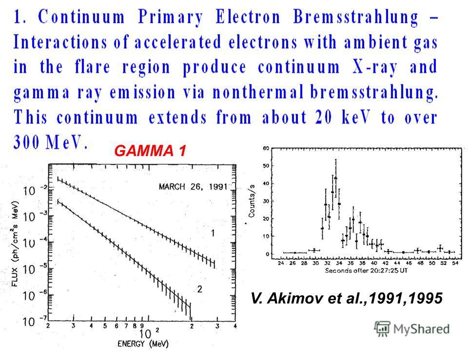 V. Akimov et al.,1991,1995 GAMMA 1