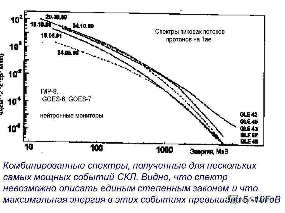 Комбинированные спектры, полученные для нескольких самых мощных событий СКЛ. Видно, что спектр невозможно описать единым степенным законом и что максимальная энергия в этих событиях превышала 5 -10ГэВ.