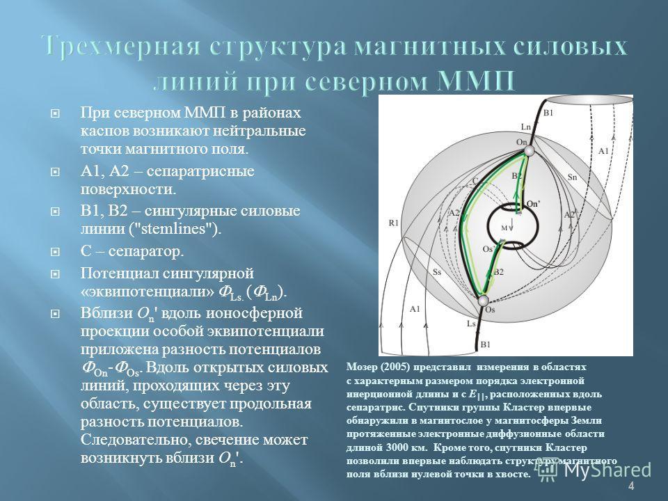 4 При северном ММП в районах каспов возникают нейтральные точки магнитного поля. А1, А2 – сепаратрисные поверхности. В1, В2 – сингулярные силовые линии (