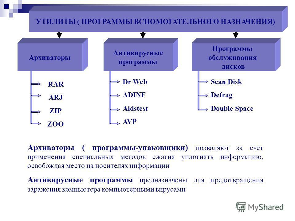 УТИЛИТЫ ( ПРОГРАММЫ ВСПОМОГАТЕЛЬНОГО НАЗНАЧЕНИЯ) Архиваторы Антивирусные программы Программы обслуживания дисков RAR ARJ ZIP ZOO Dr Web ADINF Aidstest AVP Scan Disk Defrag Double Space Архиваторы ( программы-упаковщики) позволяют за счет применения с