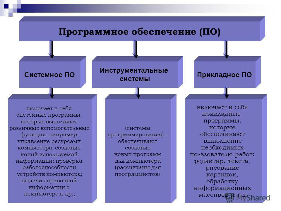 Программное обеспечение (ПО) Прикладное ПО Инструментальные системы Системное ПО включает в себя системные программы, которые выполняют различные вспомогательные функции, например: управление ресурсами компьютера; создание копий используемой информац