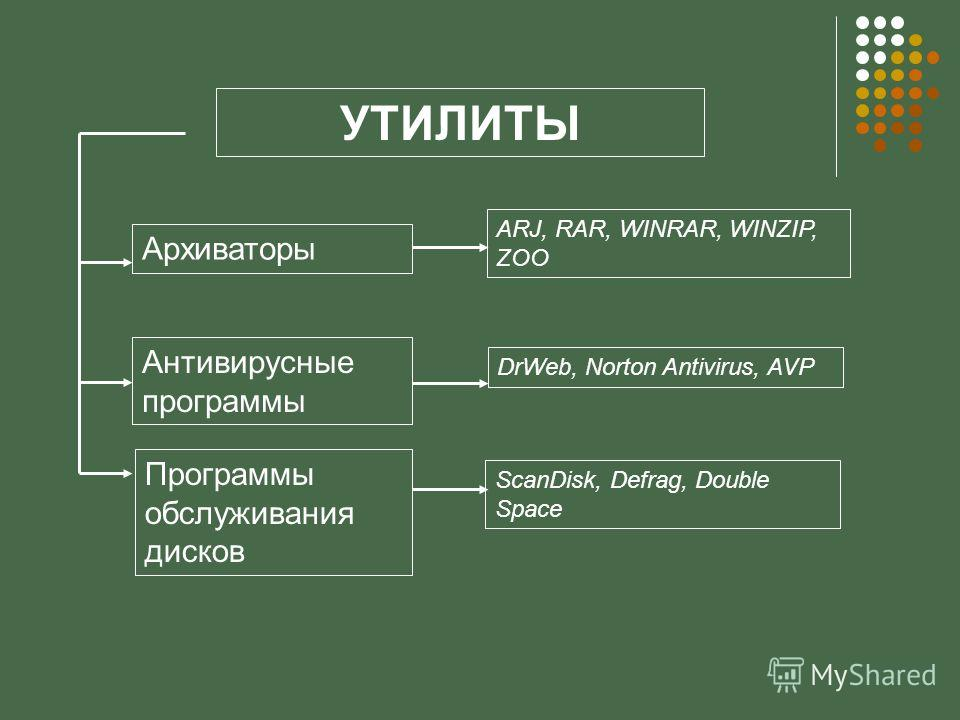 Архиваторы Антивирусные программы Программы обслуживания дисков ARJ, RAR, WINRAR, WINZIP, ZOO DrWeb, Norton Antivirus, AVP ScanDisk, Defrag, Double Space УТИЛИТЫ