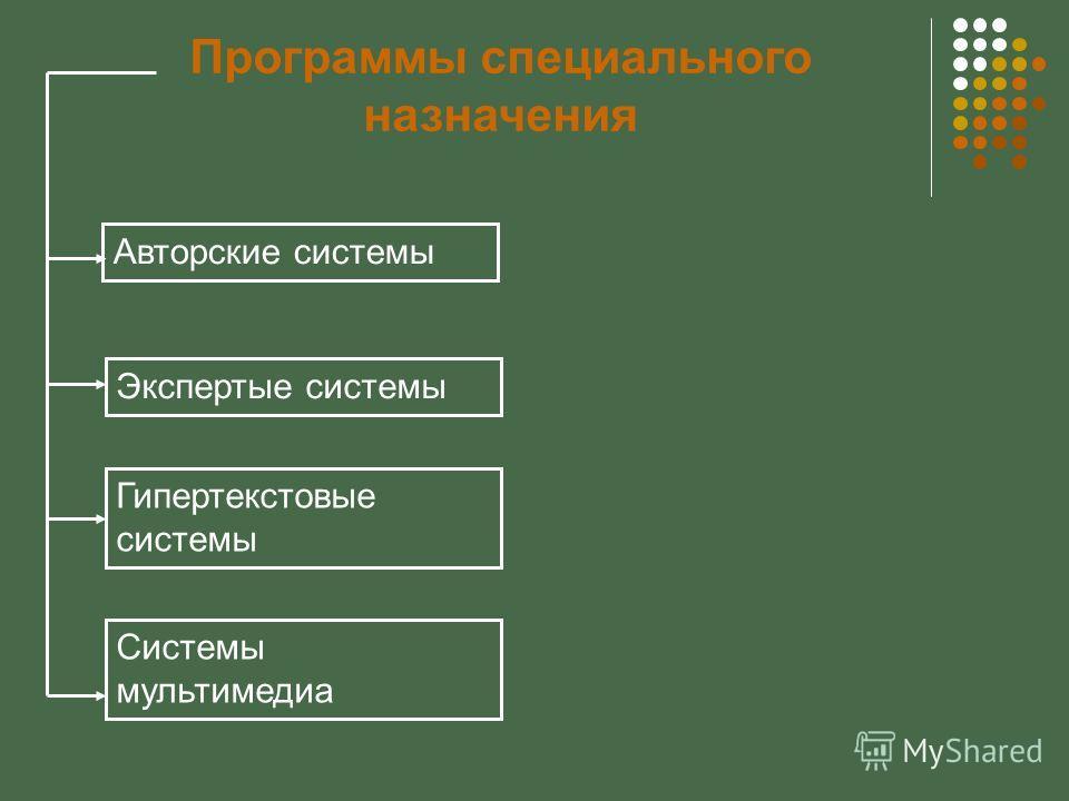 Программы специального назначения Экспертые системы Авторские системы Гипертекстовые системы Системы мультимедиа
