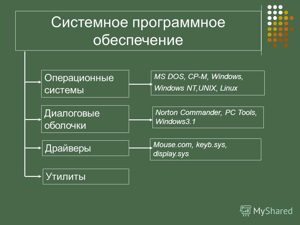 Системное программное обеспечение Операционные системы Диалоговые оболочки Драйверы Утилиты MS DOS, CP-M, Windows, Windows NT,UNIX, Linux Norton Commander, PC Tools, Windows3.1 Mouse.com, keyb.sys, display.sys