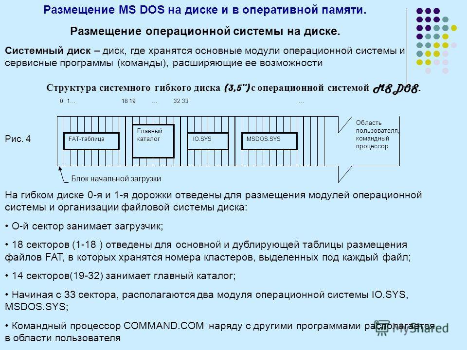 Размещение MS DOS на диске и в оперативной памяти. Размещение операционной системы на диске. Системный диск – диск, где хранятся основные модули операционной системы и сервисные программы (команды), расширяющие ее возможности Структура системного гиб