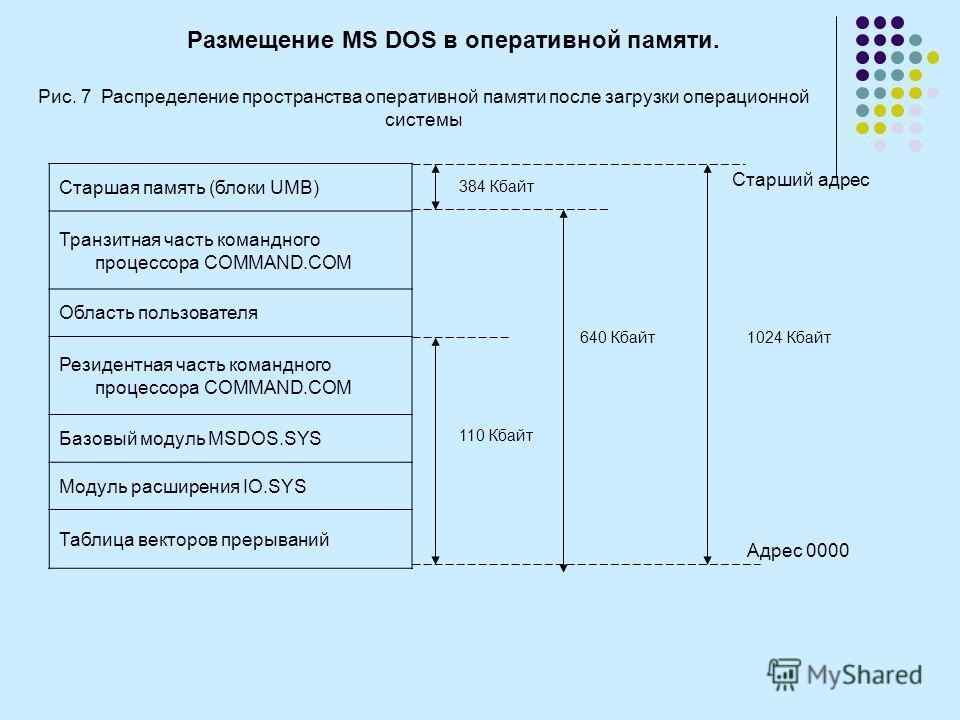 Размещение MS DOS в оперативной памяти. Рис. 7 Распределение пространства оперативной памяти после загрузки операционной системы Старшая память (блоки UMB) Транзитная часть командного процессора СOMMAND.COM Область пользователя Резидентная часть кома