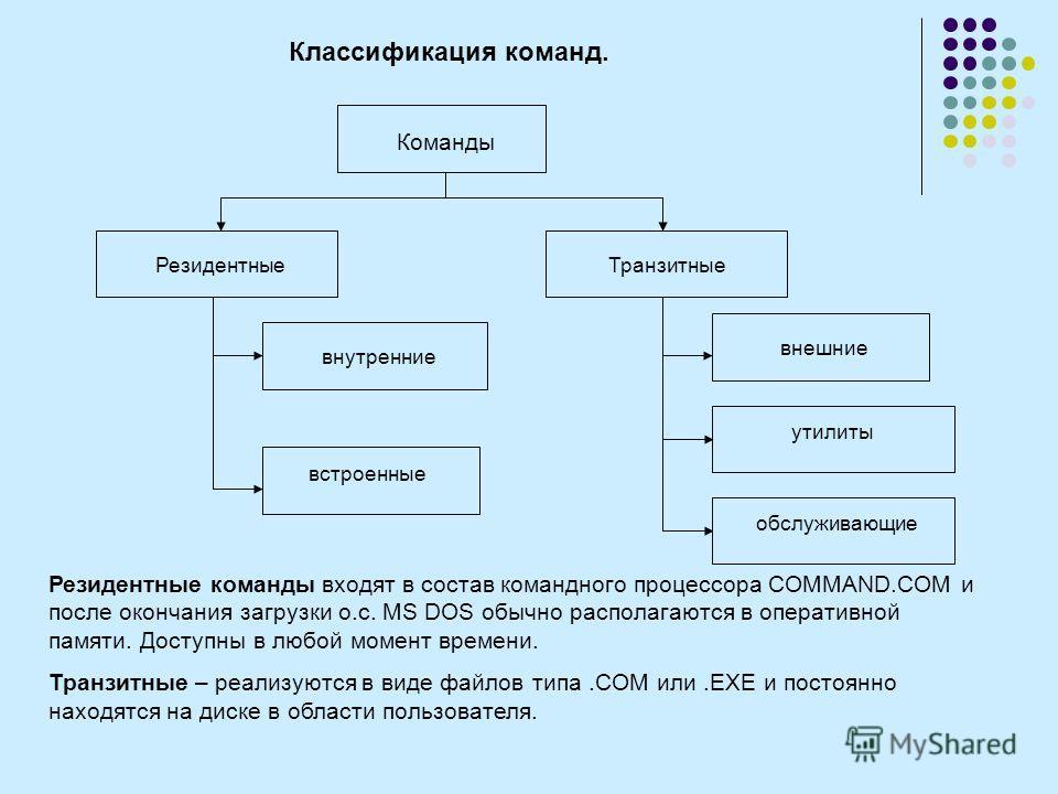 Классификация команд. Команды РезидентныеТранзитные внутренние встроенные внешние утилиты обслуживающие Резидентные команды входят в состав командного процессора COMMAND.COM и после окончания загрузки о.с. MS DOS обычно располагаются в оперативной па