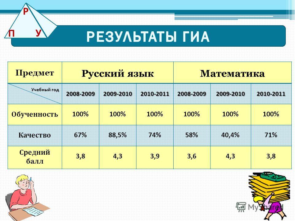 Предмет Русский языкМатематика Учебный год2008-20092009-20102010-20112008-20092009-20102010-2011 Обученность 100% Качество 67%88,5%74%58%40,4%71% Средний балл 3,84,33,93,64,33,8 П Р У
