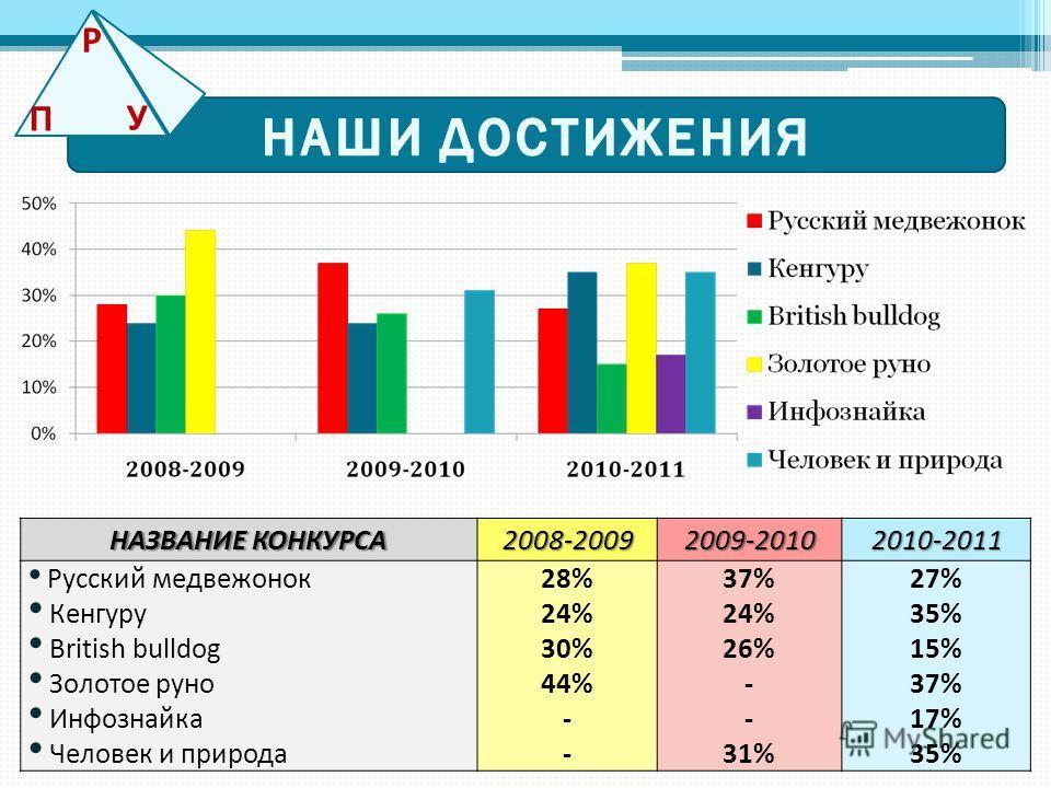 НАЗВАНИЕ КОНКУРСА 2008-20092009-20102010-2011 Русский медвежонок Кенгуру British bulldog Золотое руно Инфознайка Человек и природа 28% 24% 30% 44% - 37% 24% 26% - 31% 27% 35% 15% 37% 17% 35% П Р У