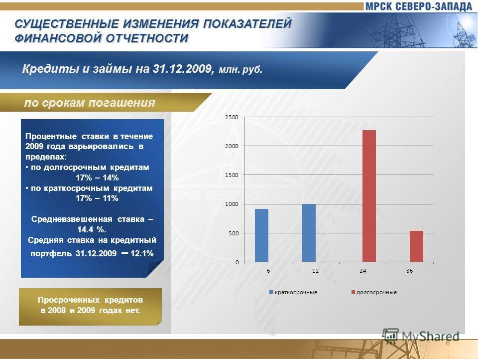 Кредиты и займы на 31.12.2009, млн. руб. СУЩЕСТВЕННЫЕ ИЗМЕНЕНИЯ ПОКАЗАТЕЛЕЙ ФИНАНСОВОЙ ОТЧЕТНОСТИ Просроченных кредитов в 2008 и 2009 годах нет. Процентные ставки в течение 2009 года варьировались в пределах: по долгосрочным кредитам 17% – 14% по кра