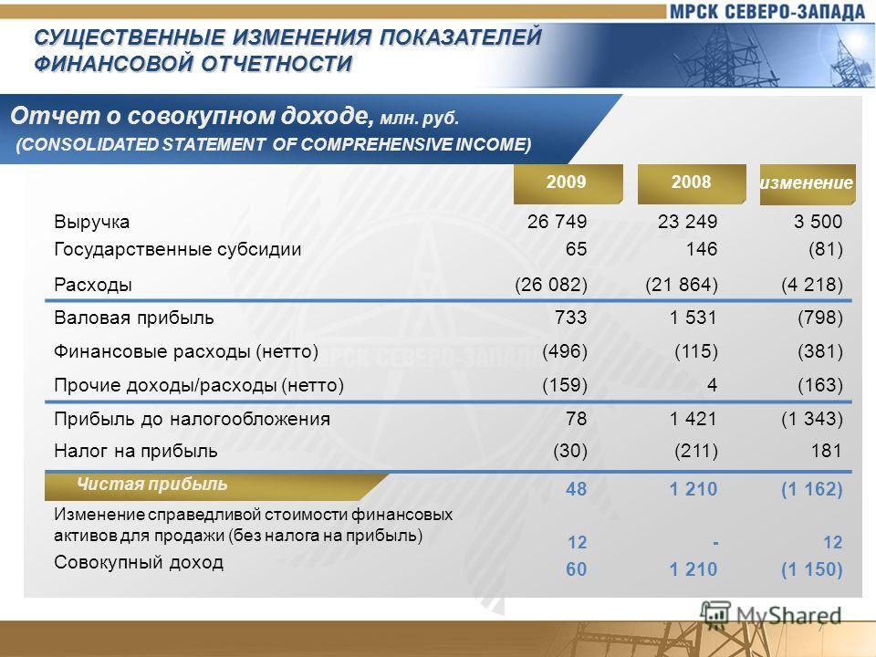 СУЩЕСТВЕННЫЕ ИЗМЕНЕНИЯ ПОКАЗАТЕЛЕЙ ФИНАНСОВОЙ ОТЧЕТНОСТИ Отчет о совокупном доходе, млн. руб. (CONSOLIDATED STATEMENT OF COMPREHENSIVE INCOME) Выручка Государственные субсидии 26 749 65 23 249 146 3 500 (81) Расходы(26 082)(21 864)(4 218) Валовая при