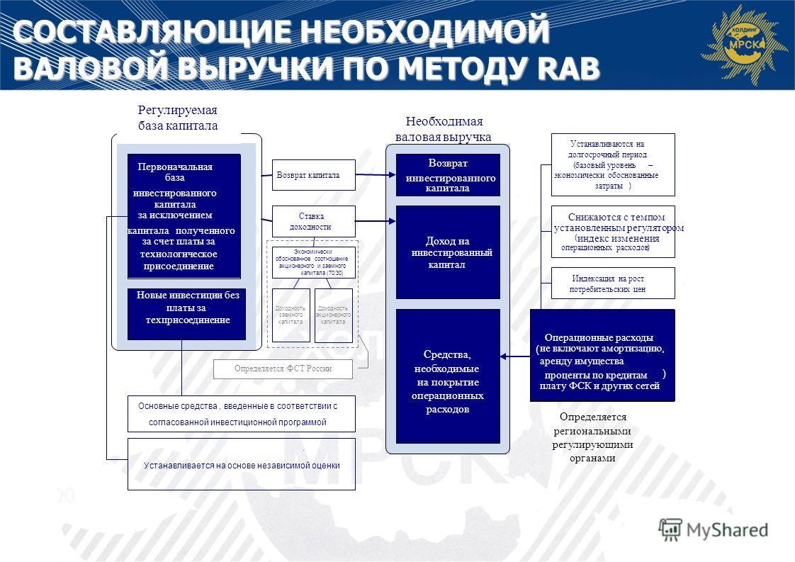 УЧЕТ ПЛАТЫ ЗА ТЕХПРИСОЕДИНЕНИЕ В RAB На 01.01.2011г в базу капитала (RAB) включаются все инвестиции, сделанные в счет будущей ПТП за вычетом полученной выручки от ПТП Инвестиции в счет будущей ПТП не включаются в RAB Все инвестиции включаются в RAB.