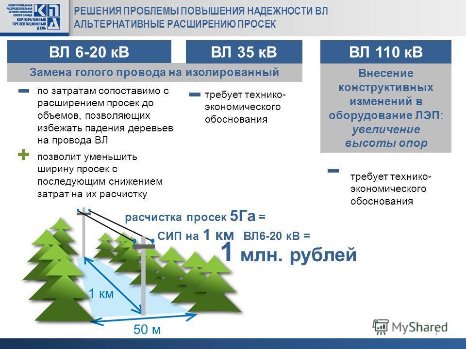 РЕШЕНИЯ ПРОБЛЕМЫ ПОВЫШЕНИЯ НАДЕЖНОСТИ ВЛ АЛЬТЕРНАТИВНЫЕ РАСШИРЕНИЮ ПРОСЕК 7 ВЛ 6-20 кВ Замена голого провода на изолированный по затратам сопоставимо с расширением просек до объемов, позволяющих избежать падения деревьев на провода ВЛ позволит уменьш