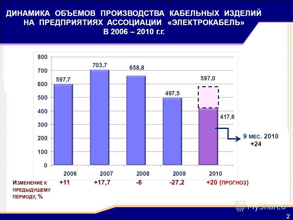 2 ДИНАМИКА ОБЪЕМОВ ПРОИЗВОДСТВА КАБЕЛЬНЫХ ИЗДЕЛИЙ НА ПРЕДПРИЯТИЯХ АССОЦИАЦИИ «ЭЛЕКТРОКАБЕЛЬ» В 2006 – 2010 г.г. 9 МЕС. 2010 +24 597,0