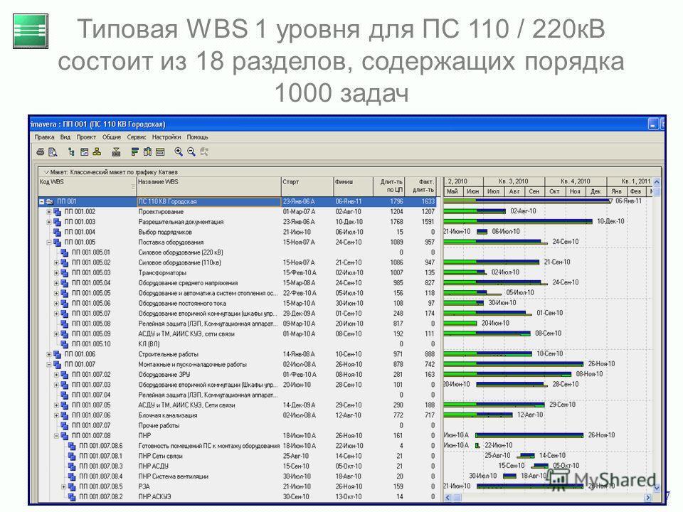 17 Типовая WBS 1 уровня для ПС 110 / 220кВ состоит из 18 разделов, содержащих порядка 1000 задач
