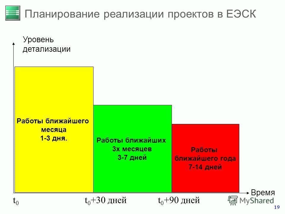 19 Планирование реализации проектов в ЕЭСК Уровень детализации Время Работы ближайшего года 7-14 дней Работы ближайших 3х месяцев 3-7 дней Работы ближайшего месяца 1-3 дня. t0t0 t 0 +30 днейt 0 +90 дней