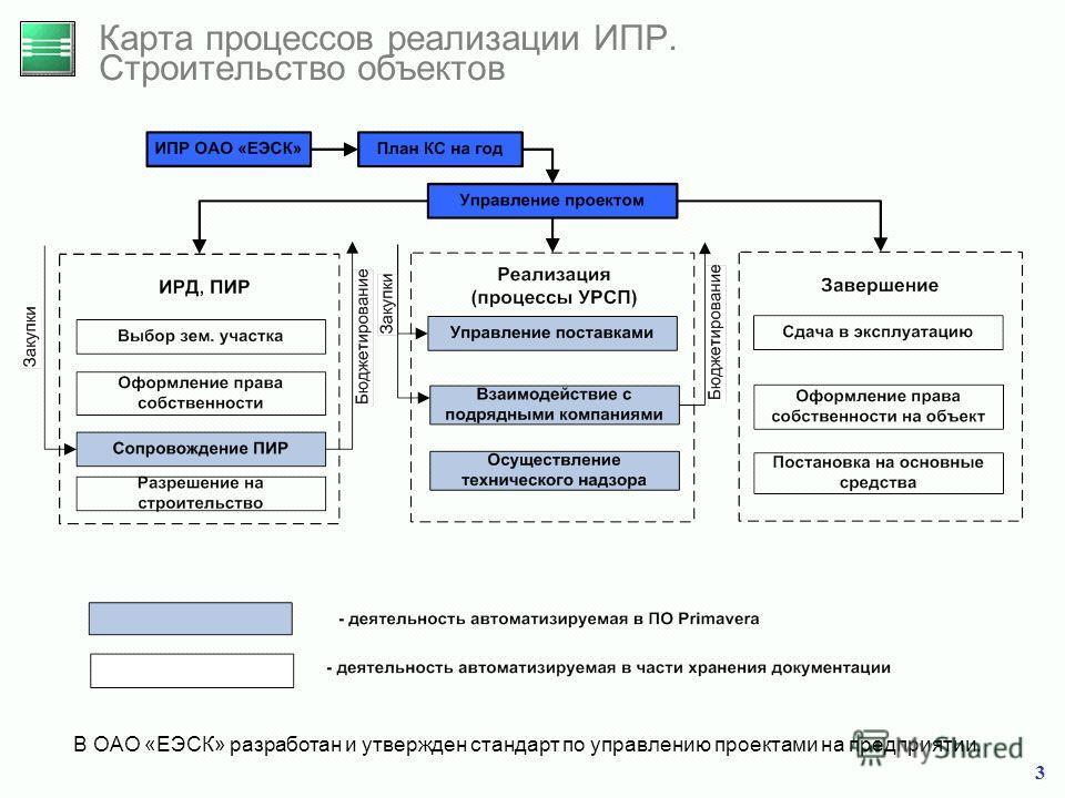 3 Карта процессов реализации ИПР. Строительство объектов В ОАО «ЕЭСК» разработан и утвержден стандарт по управлению проектами на предприятии.