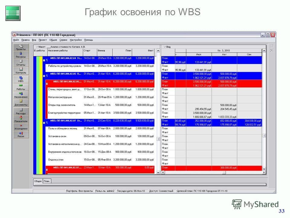 33 График освоения по WBS