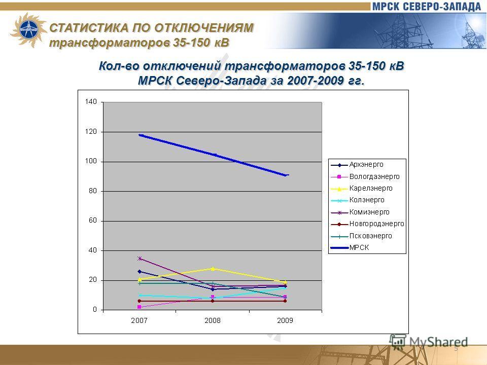 5 СТАТИСТИКА ПО ОТКЛЮЧЕНИЯМ трансформаторов 35-150 кВ Кол-во отключений трансформаторов 35-150 кВ МРСК Северо-Запада за 2007-2009 гг.