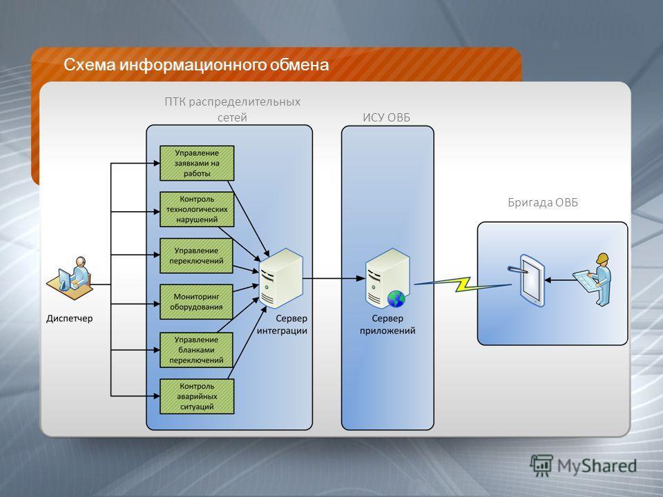 Схема информационного обмена ПТК распределительных сетей ИСУ ОВБ Бригада ОВБ