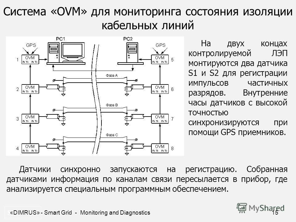 15 Система «OVM» для мониторинга состояния изоляции кабельных линий SDD- 6.3. На двух концах контролируемой ЛЭП монтируются два датчика S1 и S2 для регистрации импульсов частичных разрядов. Внутренние часы датчиков с высокой точностью синхронизируютс