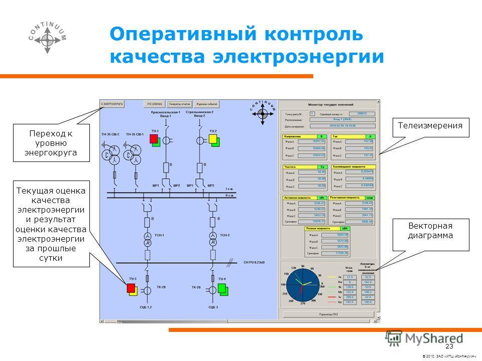 © 2010, ЗАО «ИТЦ «Континуум+» 23 Оперативный контроль качества электроэнергии Текущая оценка качества электроэнергии и результат оценки качества электроэнергии за прошлые сутки Телеизмерения Векторная диаграмма Переход к уровню энергокруга