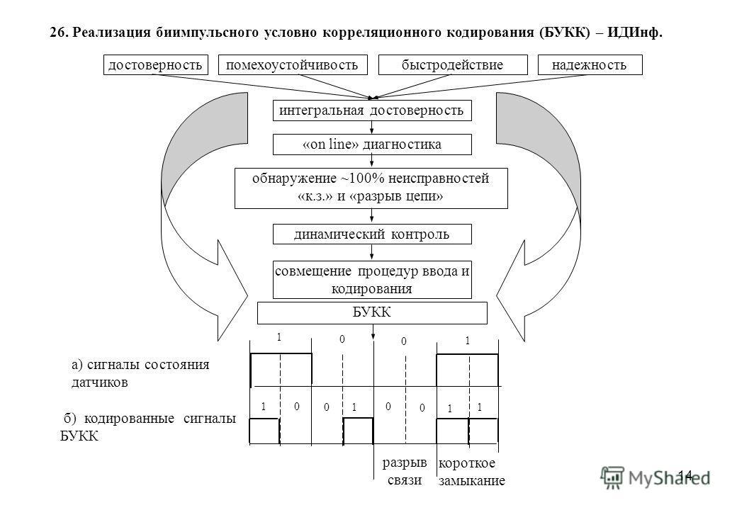 14 достоверностьпомехоустойчивостьнадежностьбыстродействие интегральная достоверность «on line» диагностика обнаружение ~100% неисправностей «к.з.» и «разрыв цепи» динамический контроль БУКК совмещение процедур ввода и кодирования а) сигналы состояни