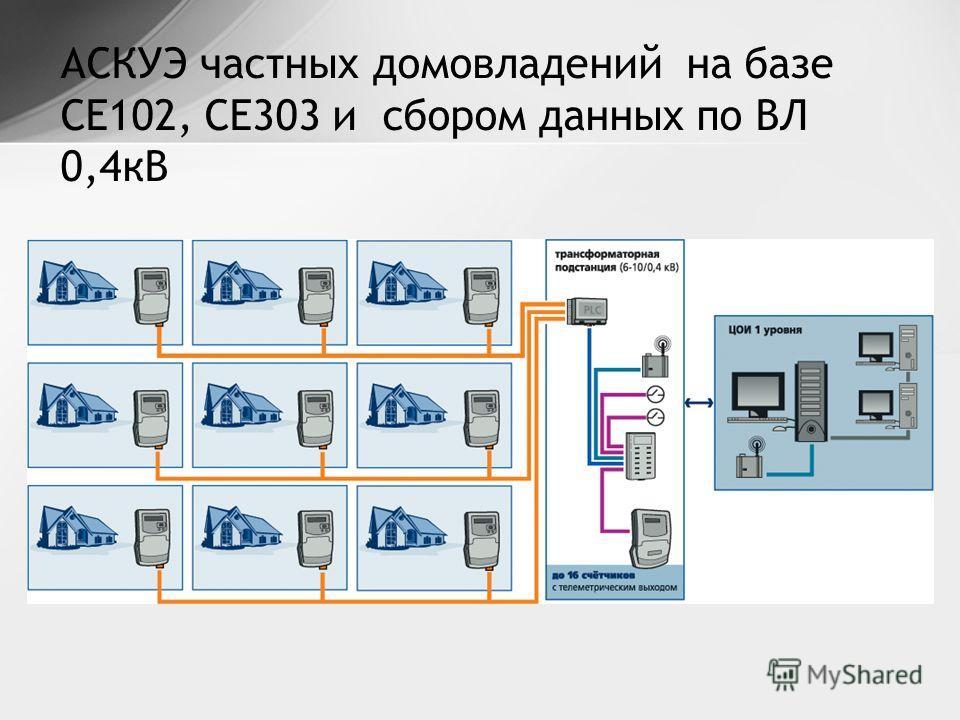 АСКУЭ частных домовладений на базе СЕ102, СЕ303 и сбором данных по ВЛ 0,4кВ