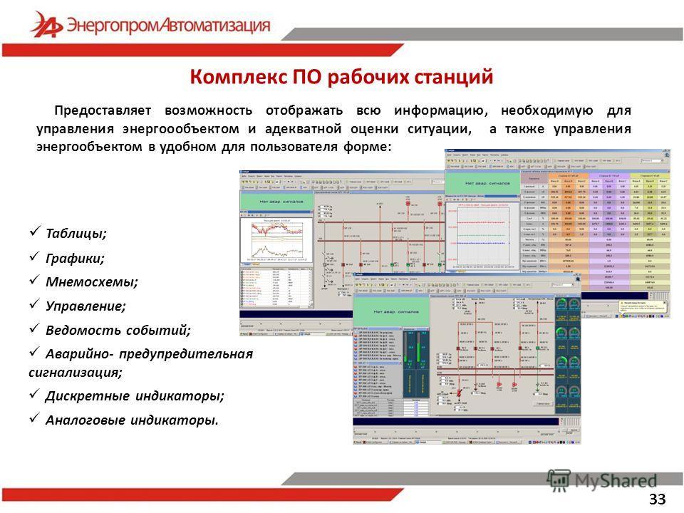 Предоставляет возможность отображать всю информацию, необходимую для управления энергоообъектом и адекватной оценки ситуации, а также управления энергообъектом в удобном для пользователя форме: Таблицы; Графики; Мнемосхемы; Управление; Ведомость собы