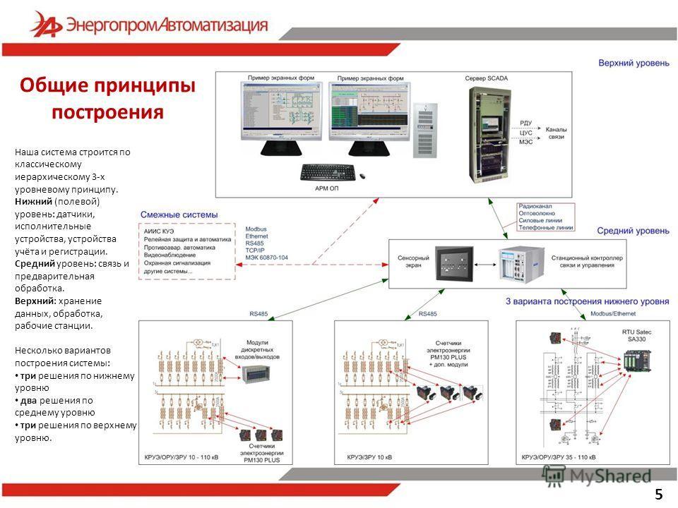 5 Наша система строится по классическому иерархическому 3-х уровневому принципу. Нижний (полевой) уровень: датчики, исполнительные устройства, устройства учёта и регистрации. Средний уровень: связь и предварительная обработка. Верхний: хранение данны