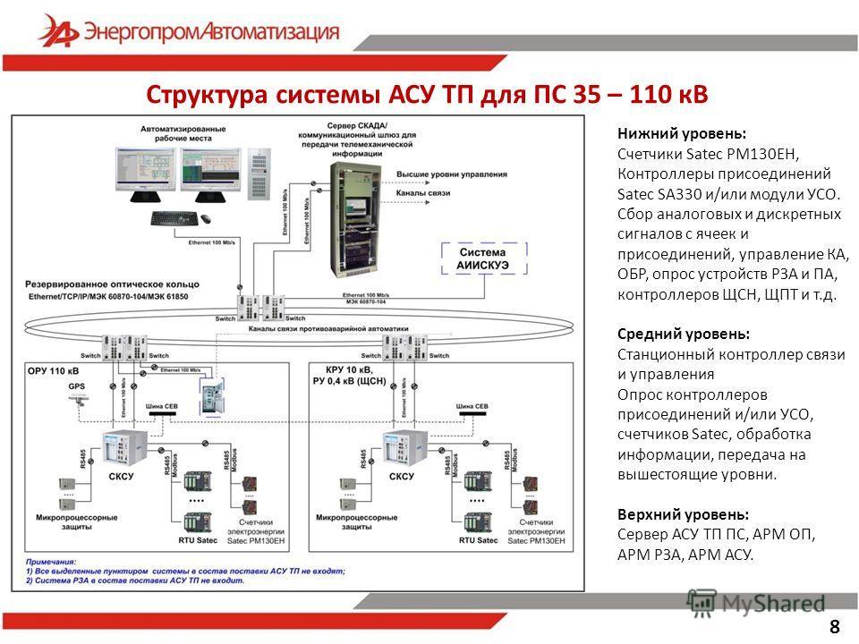 8 Структура системы АСУ ТП для ПС 35 – 110 кВ Нижний уровень: Счетчики Satec PM130EH, Контроллеры присоединений Satec SA330 и/или модули УСО. Сбор аналоговых и дискретных сигналов с ячеек и присоединений, управление КА, ОБР, опрос устройств РЗА и ПА,