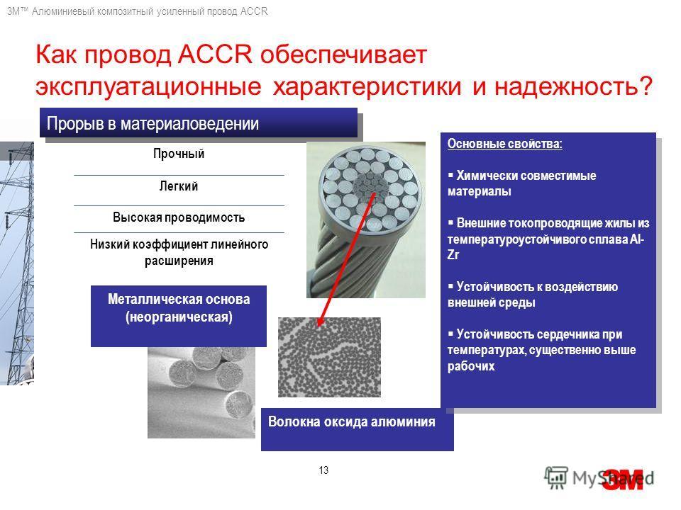 3M Алюминиевый композитный усиленный провод ACCR 13 Как провод ACCR обеспечивает эксплуатационные характеристики и надежность? Прорыв в материаловедении Низкий коэффициент линейного расширения Прочный Легкий Высокая проводимость Волокна оксида алюмин