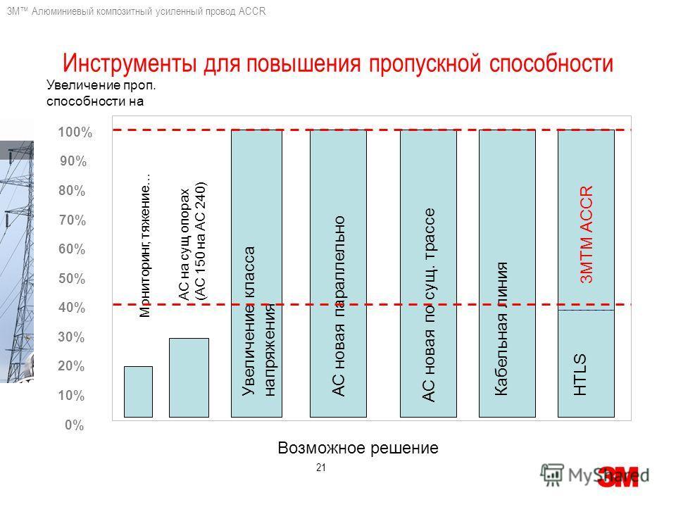 3M Алюминиевый композитный усиленный провод ACCR 21 3MTM ACCR Инструменты для повышения пропускной способности 100% 90% 80% 70% 60% 50% 40% 30% 20% 10% 0% Увеличение классанапряжения Мониторинг, тяжение… Кабельная линияАС новая параллельно АС новая п