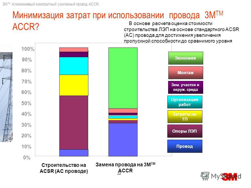 3M Алюминиевый композитный усиленный провод ACCR 22 В основе расчета оценка стоимости строительства ЛЭП на основе стандартного ACSR (AC) провода для достижения увеличения пропускной способности до сравнимого уровня Минимизация затрат при использовани
