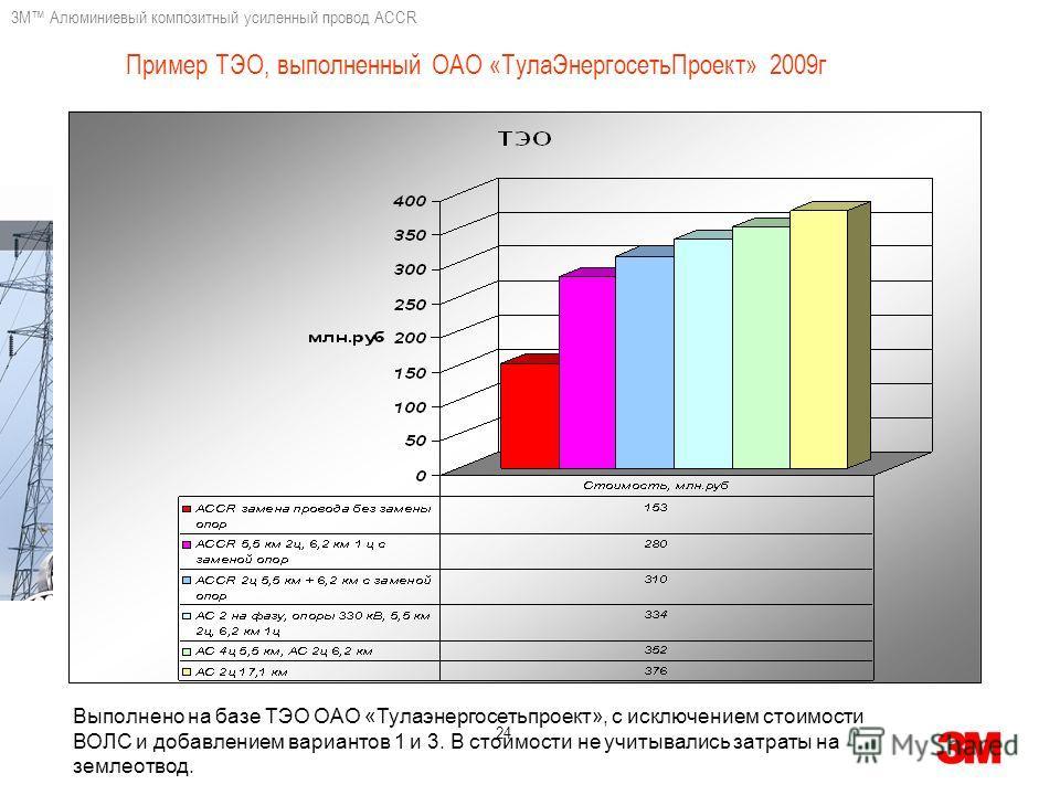 3M Алюминиевый композитный усиленный провод ACCR 24 Пример ТЭО, выполненный ОАО «ТулаЭнергосетьПроект» 2009г Выполнено на базе ТЭО ОАО «Тулаэнергосетьпроект», с исключением стоимости ВОЛС и добавлением вариантов 1 и 3. В стоимости не учитывались затр