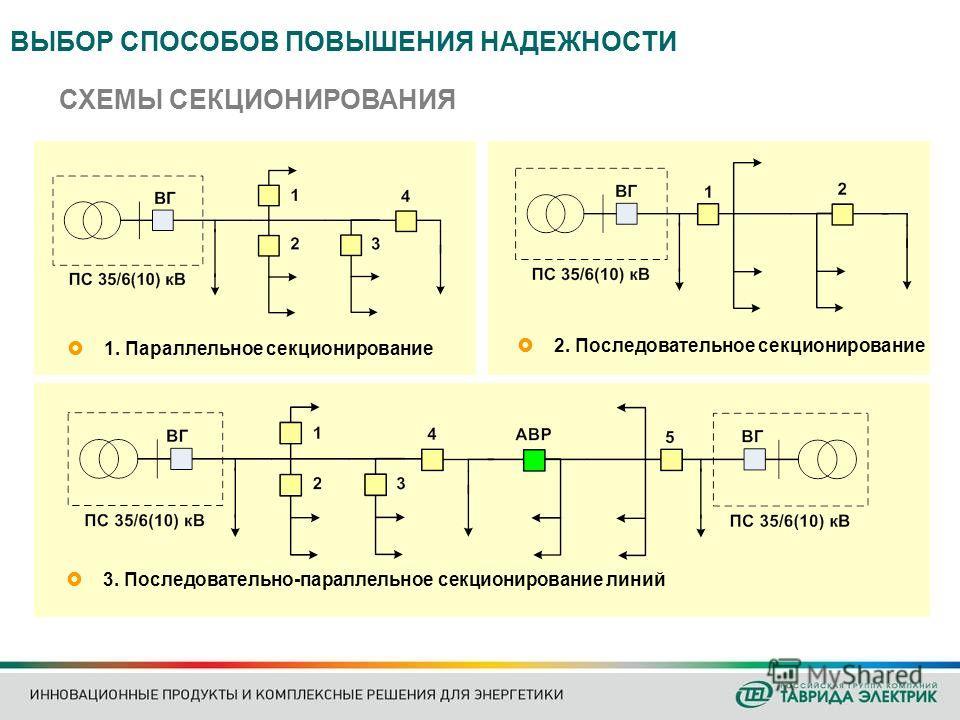 СХЕМЫ СЕКЦИОНИРОВАНИЯ 1. Параллельное секционирование 2. Последовательное секционирование ВЫБОР СПОСОБОВ ПОВЫШЕНИЯ НАДЕЖНОСТИ 3. Последовательно-параллельное секционирование линий