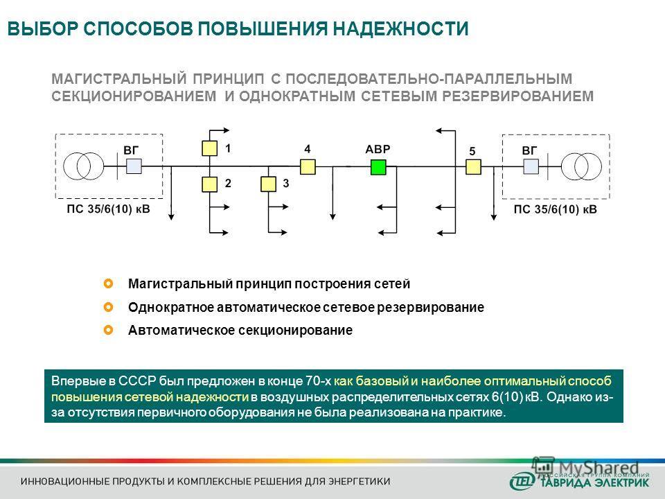 Магистральный принцип построения сетей Однократное автоматическое сетевое резервирование Автоматическое секционирование Впервые в СССР был предложен в конце 70-х как базовый и наиболее оптимальный способ повышения сетевой надежности в воздушных распр