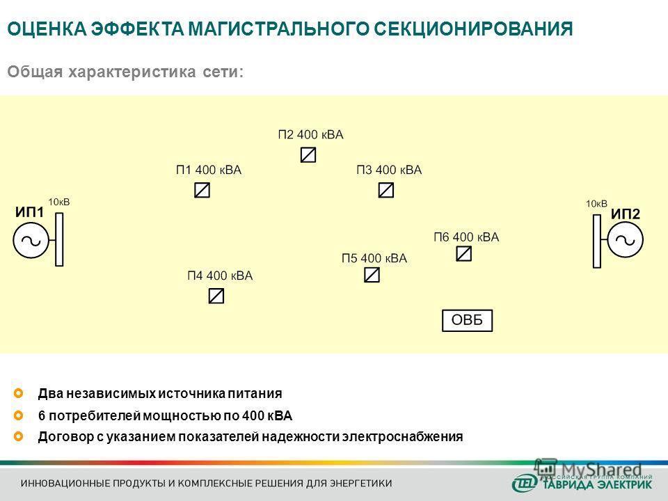 Общая характеристика сети: Два независимых источника питания 6 потребителей мощностью по 400 кВА Договор с указанием показателей надежности электроснабжения ОЦЕНКА ЭФФЕКТА МАГИСТРАЛЬНОГО СЕКЦИОНИРОВАНИЯ