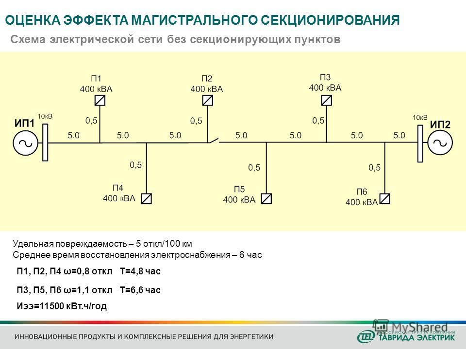 Схема электрической сети без секционирующих пунктов Удельная повреждаемость – 5 откл/100 км Среднее время восстановления электроснабжения – 6 час П1, П2, П4 ω=0,8 откл Т=4,8 час П3, П5, П6 ω=1,1 откл Т=6,6 час Иээ=11500 кВт.ч/год ОЦЕНКА ЭФФЕКТА МАГИС