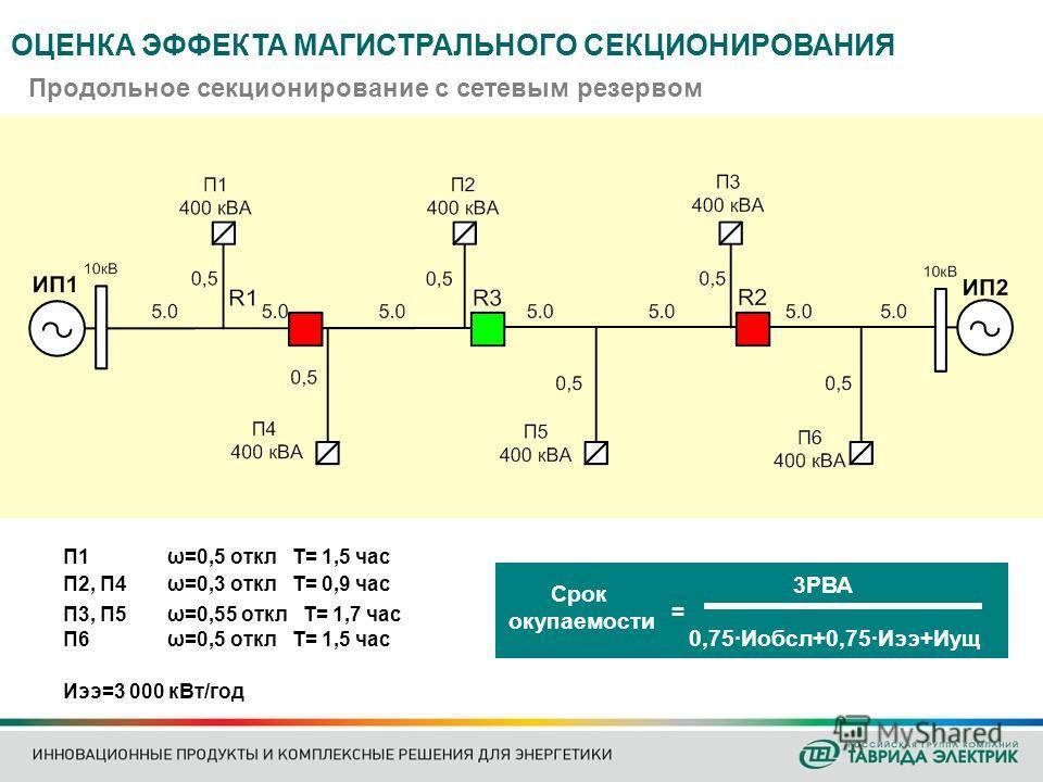 Продольное секционирование с сетевым резервом П1 ω=0,5 откл Т= 1,5 час П2, П4 ω=0,3 откл Т= 0,9 час П3, П5 ω=0,55 откл Т= 1,7 час П6 ω=0,5 откл Т= 1,5 час Иээ=3 000 кВт/год Срок окупаемости 3РВА 0,75·Иобсл+0,75·Иээ+Иущ = ОЦЕНКА ЭФФЕКТА МАГИСТРАЛЬНОГО
