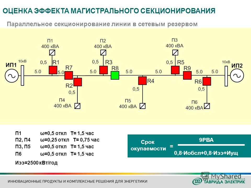 Параллельное секционирование линии в сетевым резервом Иээ=2500 кВт/год Срок окупаемости 9РВА 0,8·Иобсл+0,8·Иээ+Иущ = П1 ω=0,5 откл Т= 1,5 час П2, П4 ω=0,25 откл Т= 0,75 час П3, П5 ω=0,5 откл Т= 1,5 час П6 ω=0,5 откл Т= 1,5 час ОЦЕНКА ЭФФЕКТА МАГИСТРА