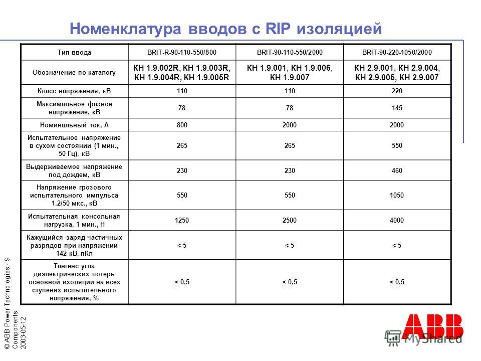 © ABB Power Technologies - 9 Components 2003-05-12 Номенклатура вводов с RIP изоляцией Тип вводаBRIT-R-90-110-550/800BRIT-90-110-550/2000BRIT-90-220-1050/2000 Обозначение по каталогу КН 1.9.002R, КН 1.9.003R, КН 1.9.004R, КН 1.9.005R КН 1.9.001, КН 1