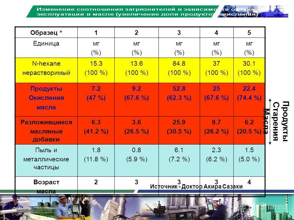 Образец *12345 Единицамг (%) мг (%) мг (%) мг (%) мг (%) N-hexane нерастворимый 15.3 (100 %) 13.6 (100 %) 84.8 (100 %) 37 (100 %) 30.1 (100 %) Продукты Окисления масла 7.2 (47 %) 9.2 (67.6 %) 52.8 (62.3 %) 25 (67.6 %) 22.4 (74.4 %) Разложившиеся масл