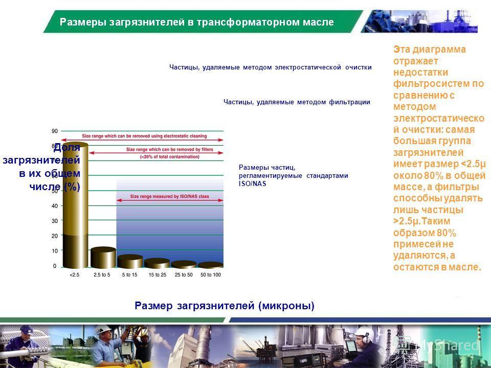 Размеры загрязнителей в трансформаторном масле Размер загрязнителей (микроны) Доля загрязнителей в их общем числе (%) Размеры частиц, регламентируемые стандартами ISO/NAS Частицы, удаляемые методом фильтрации Частицы, удаляемые методом электростатиче